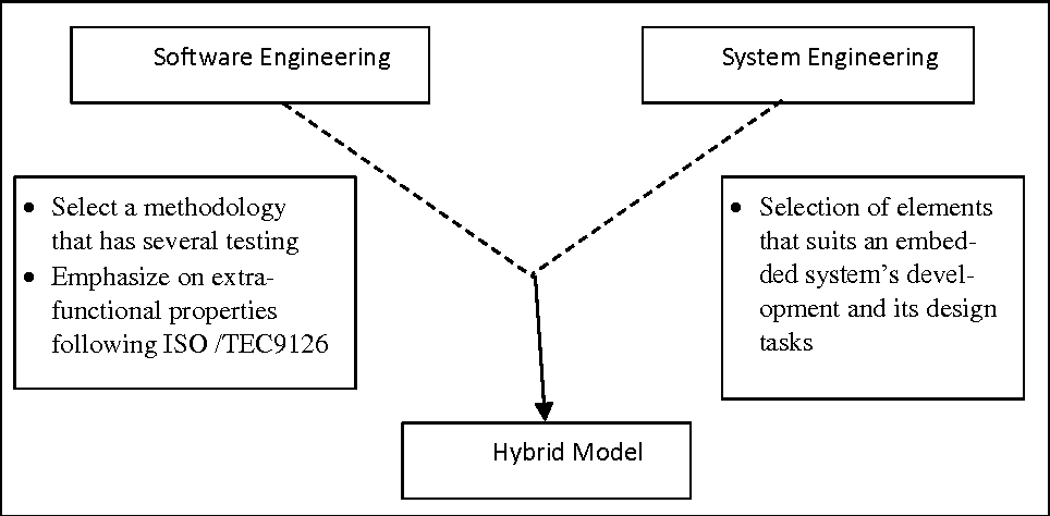 Figure 1 From Applying A New Hybrid Model Of Embedded System Development Methodology On A Flood Detection System Semantic Scholar