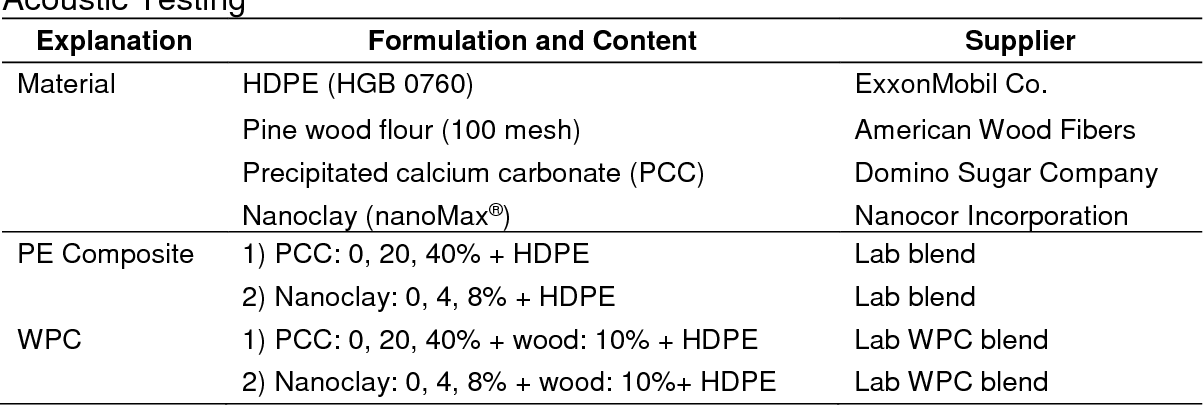 Table 1 from Sound Transmission Properties of Mineral-filled