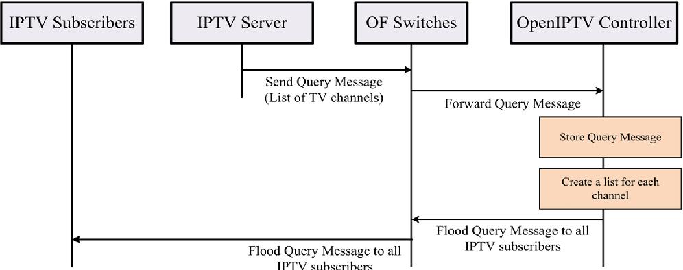 OpenIPTV: a comprehensive SDN-based IPTV service framework