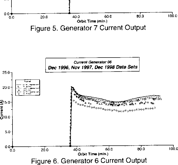 Figure 5 from NASA / TM -1999-209287 SAE 99-01-2632