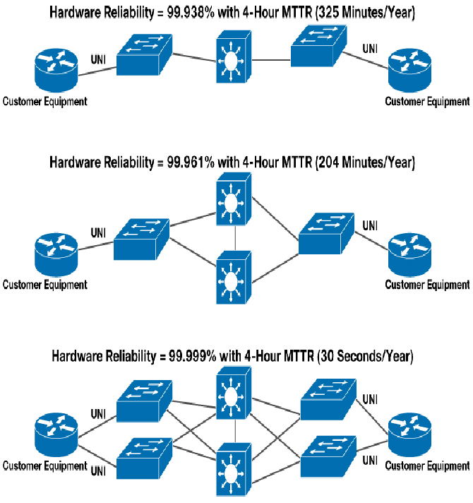 Performance Analysis of Metro Ethernet Network (MEN) Services over  Asynchronous Transfer Mode (ATM) Services for Enterprise | Semantic ScholarSemantic Scholar