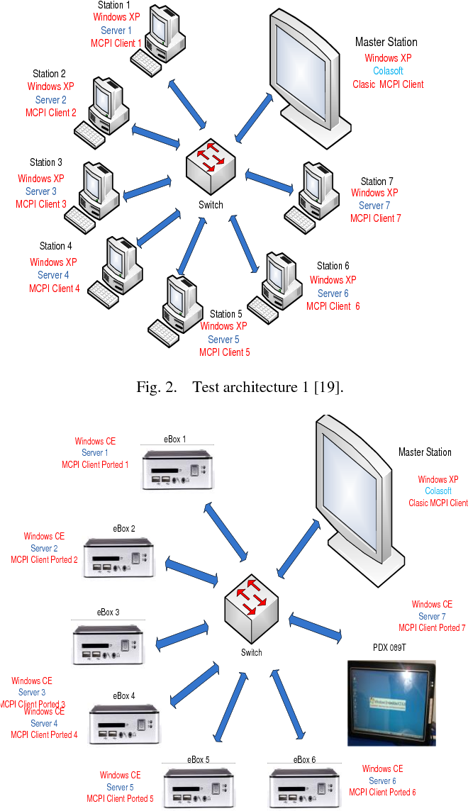 PDF] Performances Analysis of a SCADA Architecture for