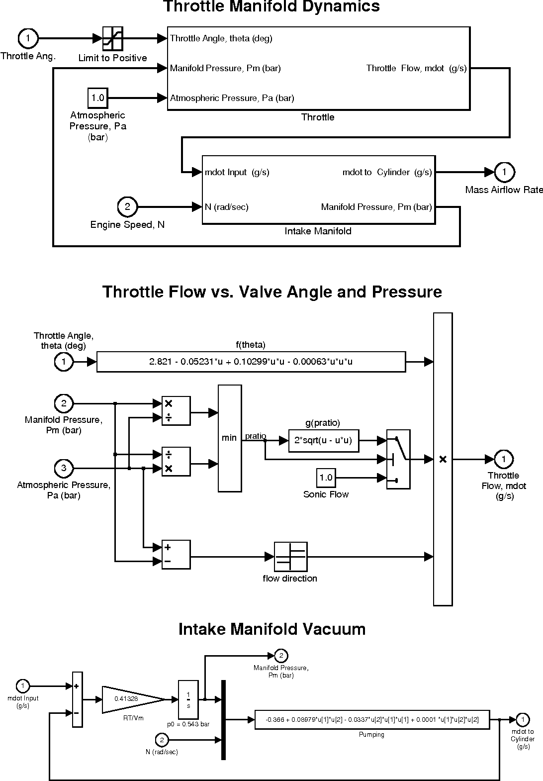 Pdf Using Simulink And Stateflowtm In Automotive Applications Semantic Scholar