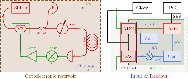 Figure 3 from Online Training of an Opto-Electronic ... on