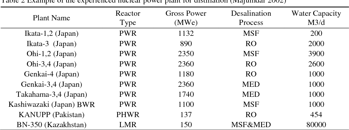 Table 2 from The importance of nuclear energy for the