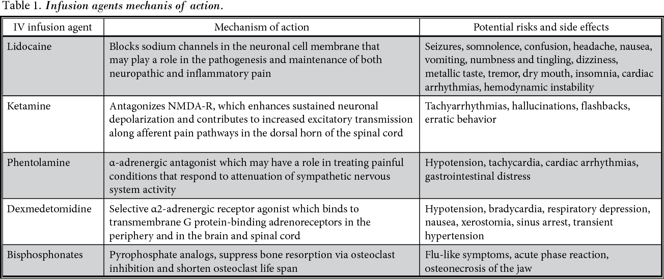 Table 1 from Intravenous infusions in chronic pain