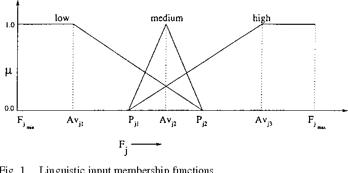 Figure 1 from Fuzzy decision tree, linguistic rules and