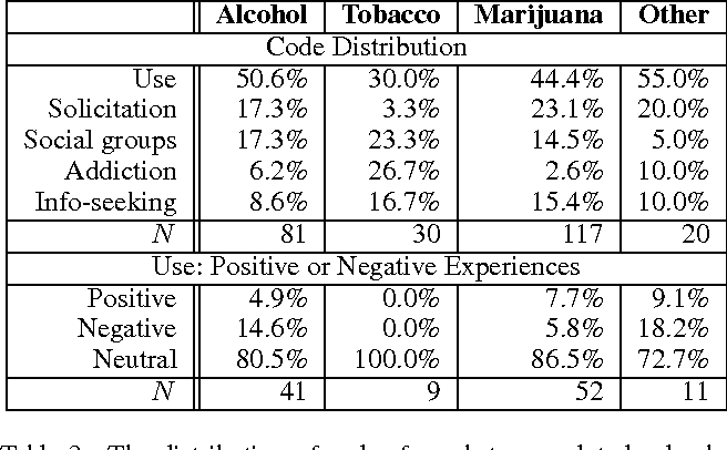 Table 1 from Studying Anonymous Health Issues and Substance