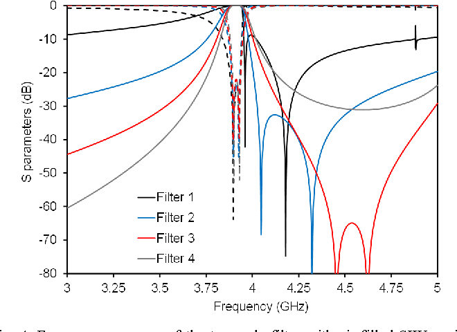 Figure 4 from A novel filter based on a dual-mode air-filled