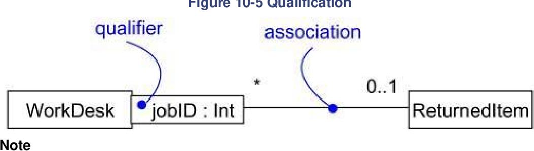 figure 10-5
