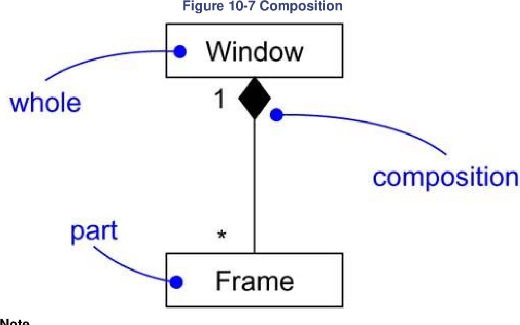 figure 10-7
