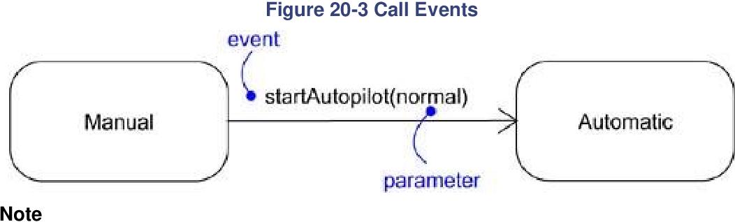 figure 20-3