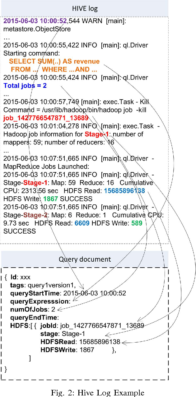 Profiling apache HIVE query from run time logs - Semantic