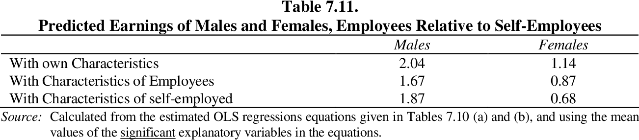 table 7.11
