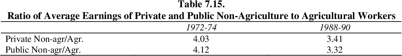 table 7.15