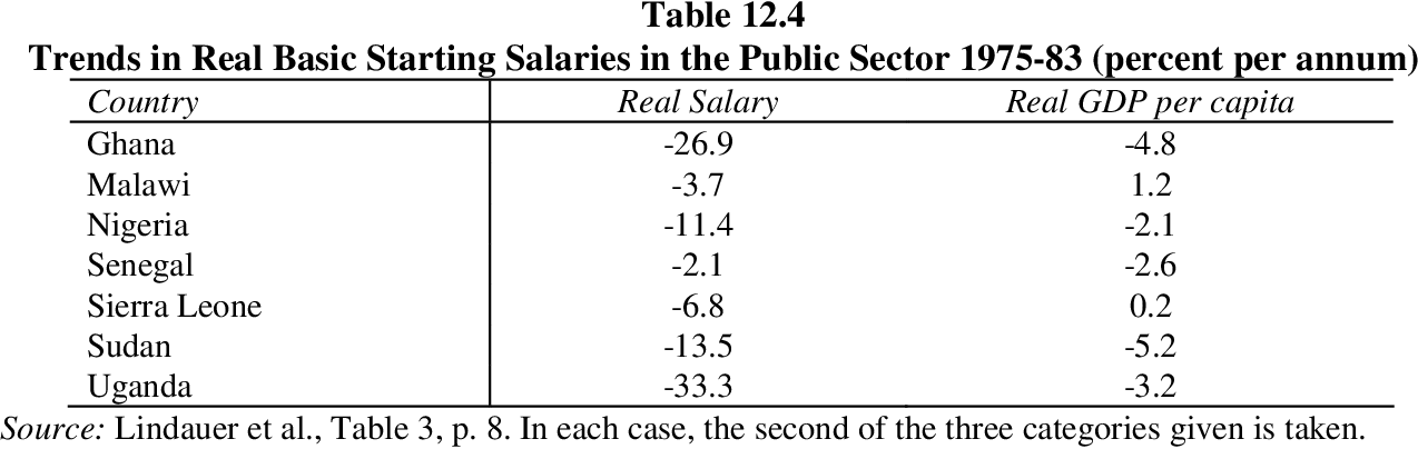 table 12.4