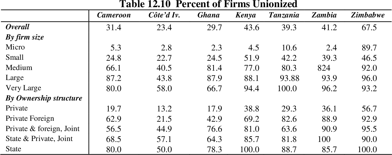 table 12.10