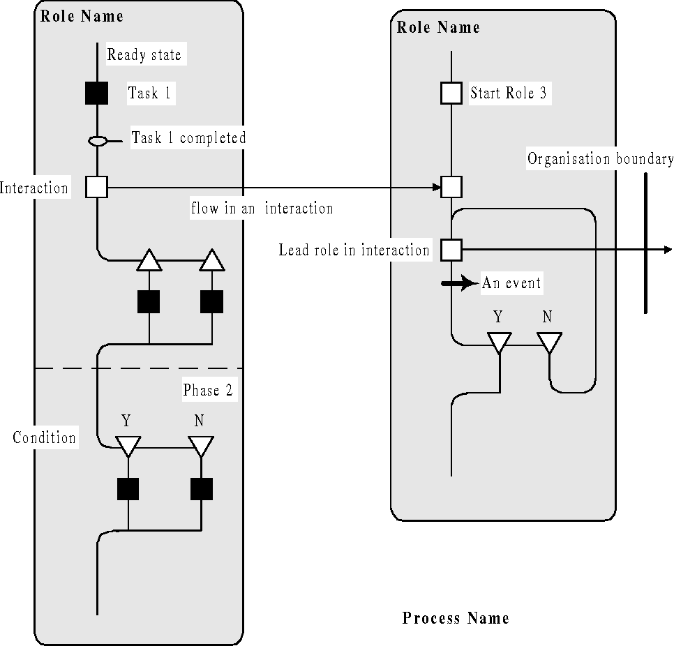 Figure 3 From Modelling Engineering Design Processes With Role Activity Diagrams Semantic Scholar