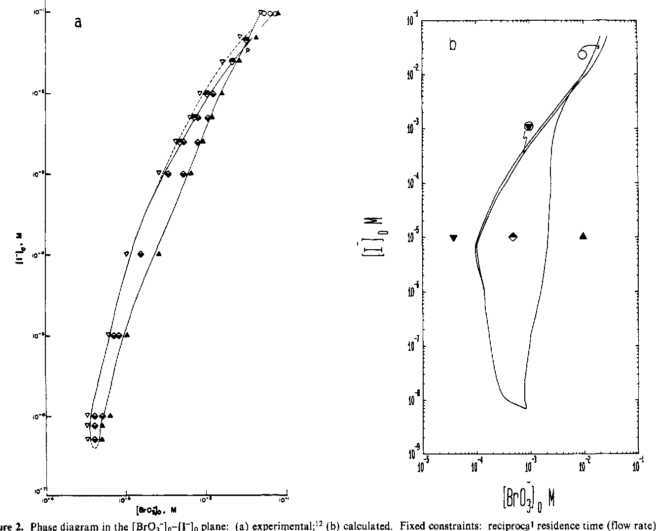 i2 phase diagram figure 2 from systematic design of chemical oscillators part 33  systematic design of chemical