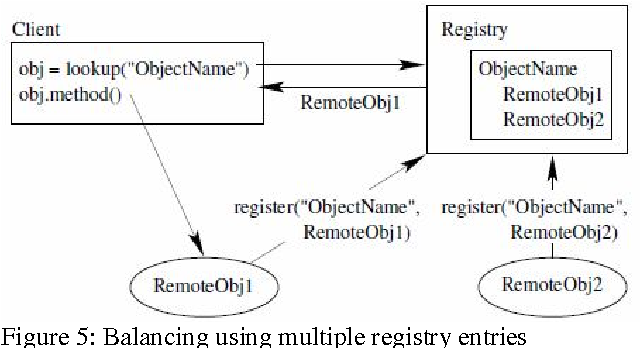 Figure 4 from Load balancing using Remote Method Invocation