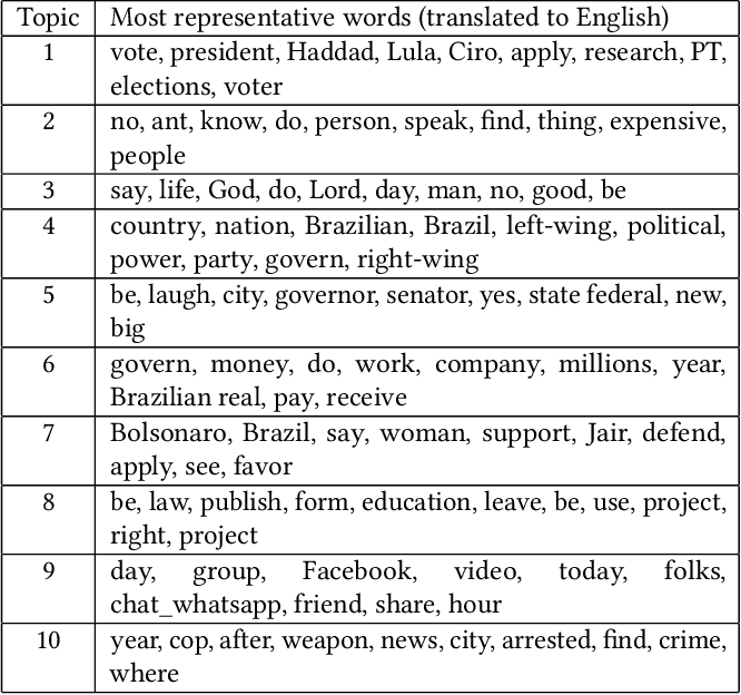 Table 2 from Analyzing Textual (Mis)Information Shared in