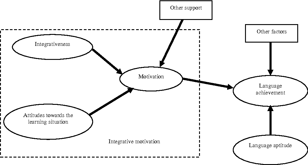 Figure 1 from Attitudes and Motivation of Malaysian