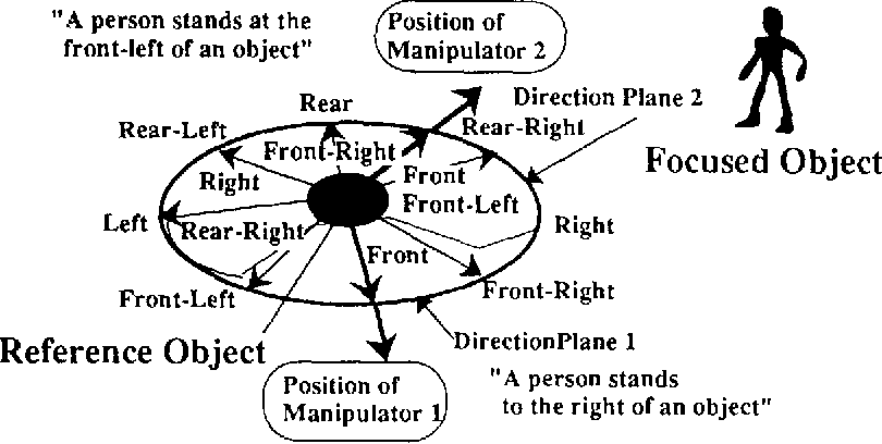 Fig. 4. Position dependency of indicative words for two manipulators with different viewpoints.