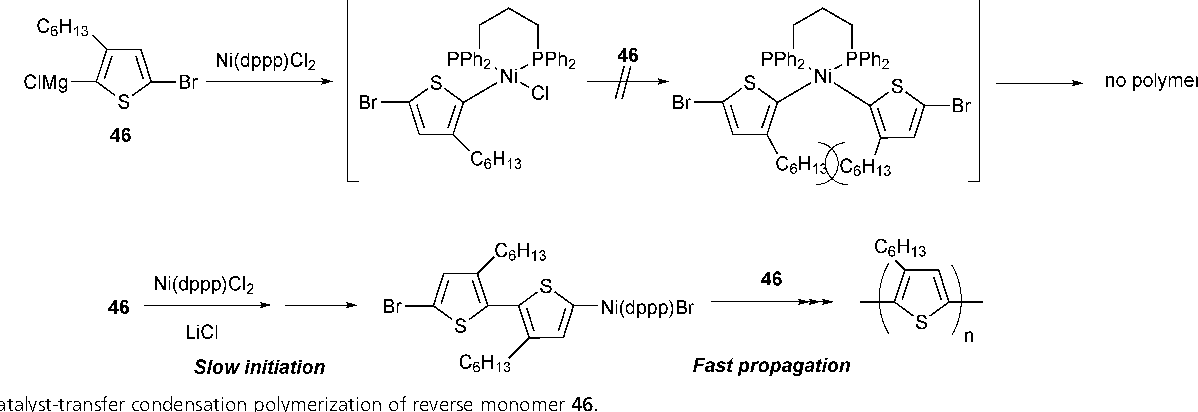 Figure 54 from Scope of controlled synthesis via chain
