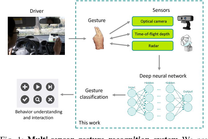 Figure 1 from Multi-sensor system for driver's hand-gesture