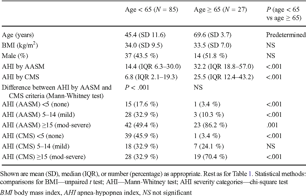 Table 3 from Comparison of American Academy of Sleep