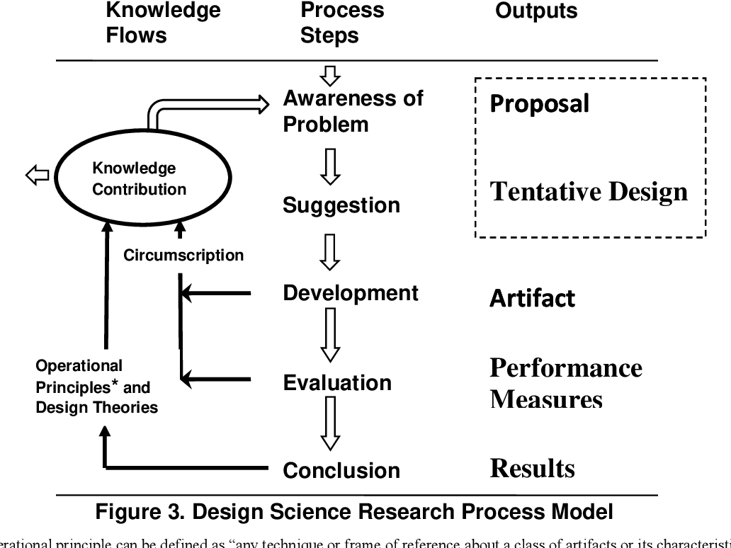 Pdf Design Science Research In Information Systems Semantic Scholar