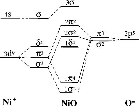 Nickel Orbital Diagram.Figure 4 From A Study Of Nickel Monoxide Nio Nickel