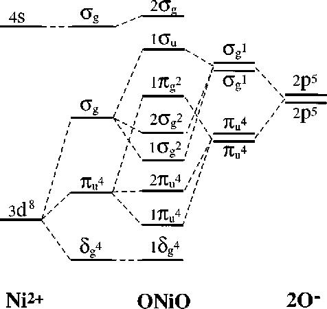 Nickel Orbital Diagram.Figure 5 From A Study Of Nickel Monoxide Nio Nickel