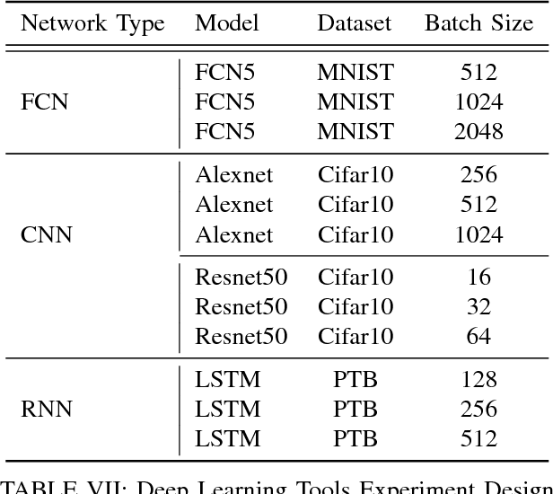 Performance Evaluation of Deep Learning Tools in Docker