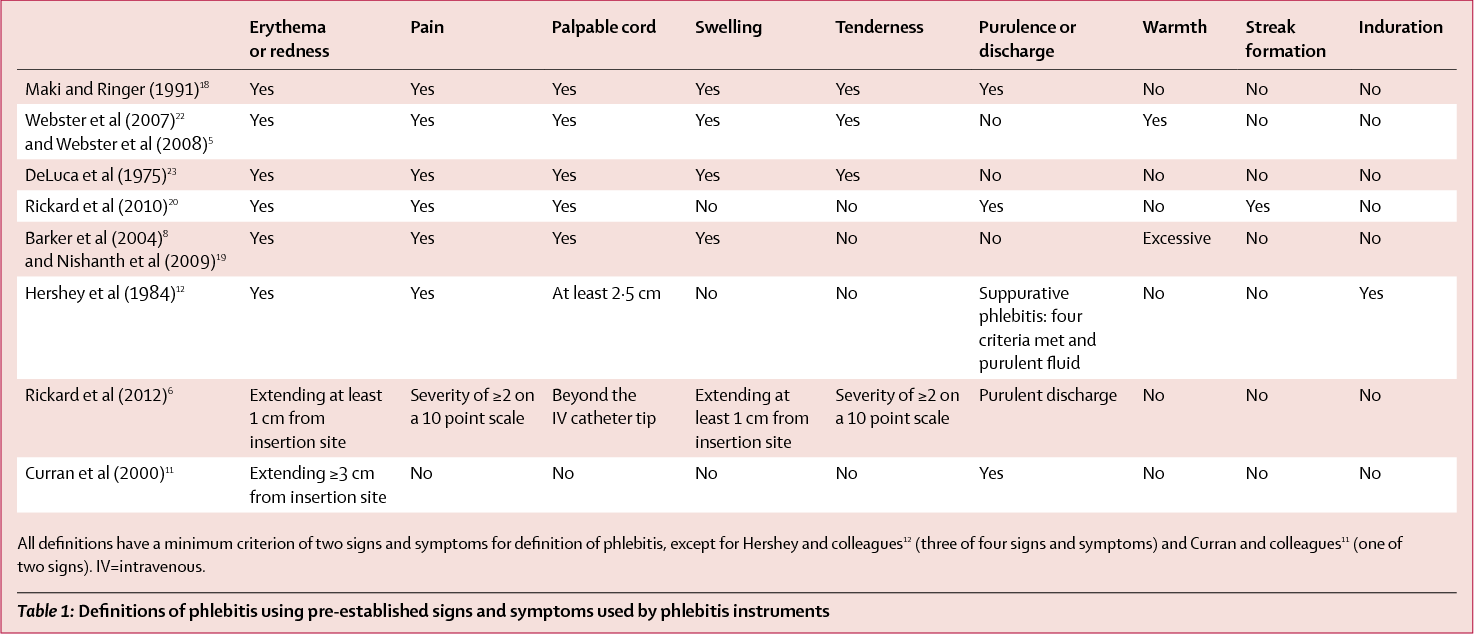Table 1 from Measurement of peripheral venous catheter