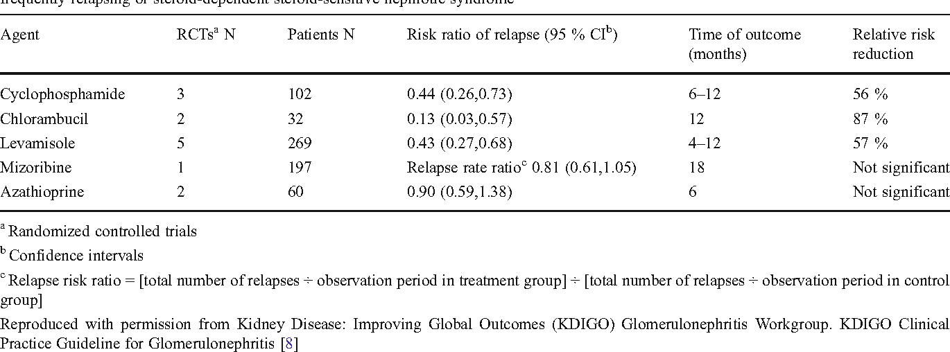 Treatment of steroid-sensitive nephrotic syndrome: new