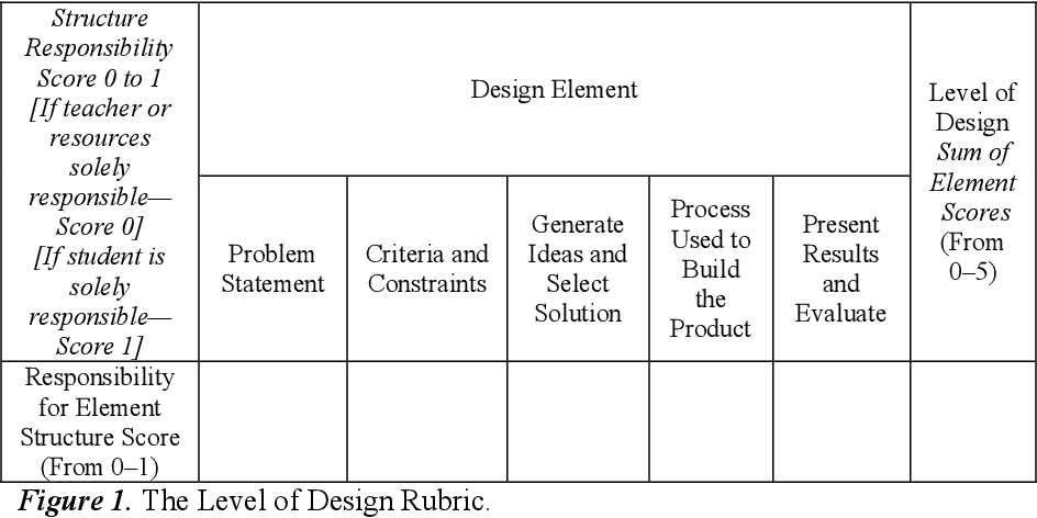 Table 1 From Who Is Doing The Engineering The Student Or The Teacher The Development And Use Of A Rubric To Categorize Level Of Design For The Elementary Classroom Semantic Scholar