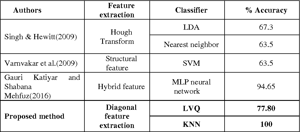 PDF] HANDWRITTEN ENGLISH CHARACTER RECOGNITION USING LVQ AND