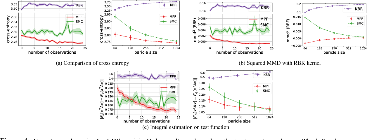 Meta Particle Flow for Sequential Bayesian Inference