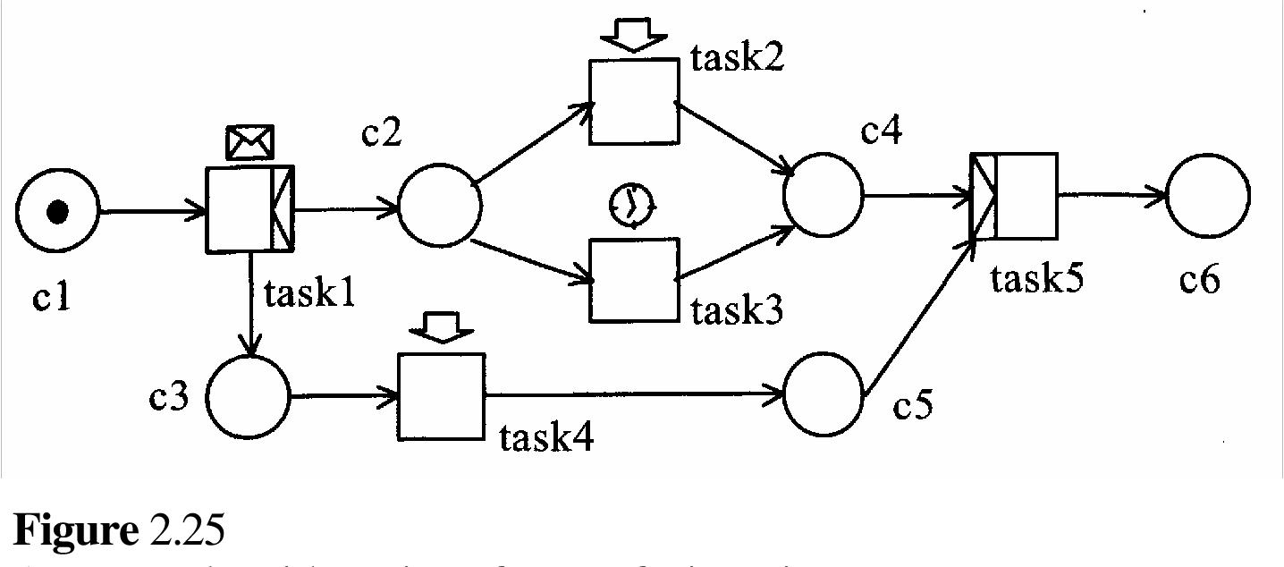 figure 2.25