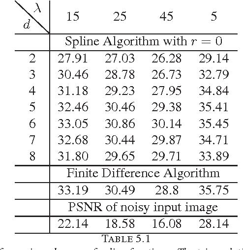 Pdf The Rayleigh Ritz Method For Total Variation Minimization Using Bivariate Spline Functions On Triangulations Semantic Scholar