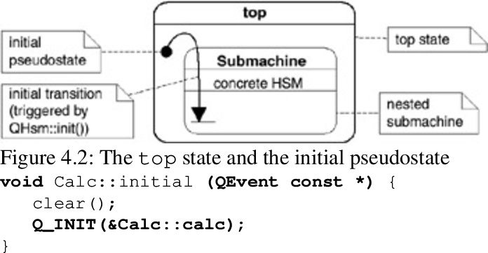 Practical statecharts in C/C++: Quantum programming for