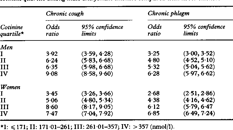 Table 2 from The impact of quitting smoking on symptoms of