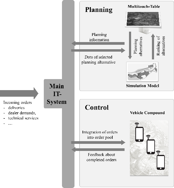 PDF] Interactive planning and control for finished vehicle