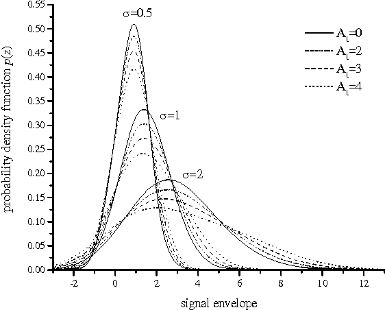 PDF] Probability Density Function of M-ary FSK Signal in the