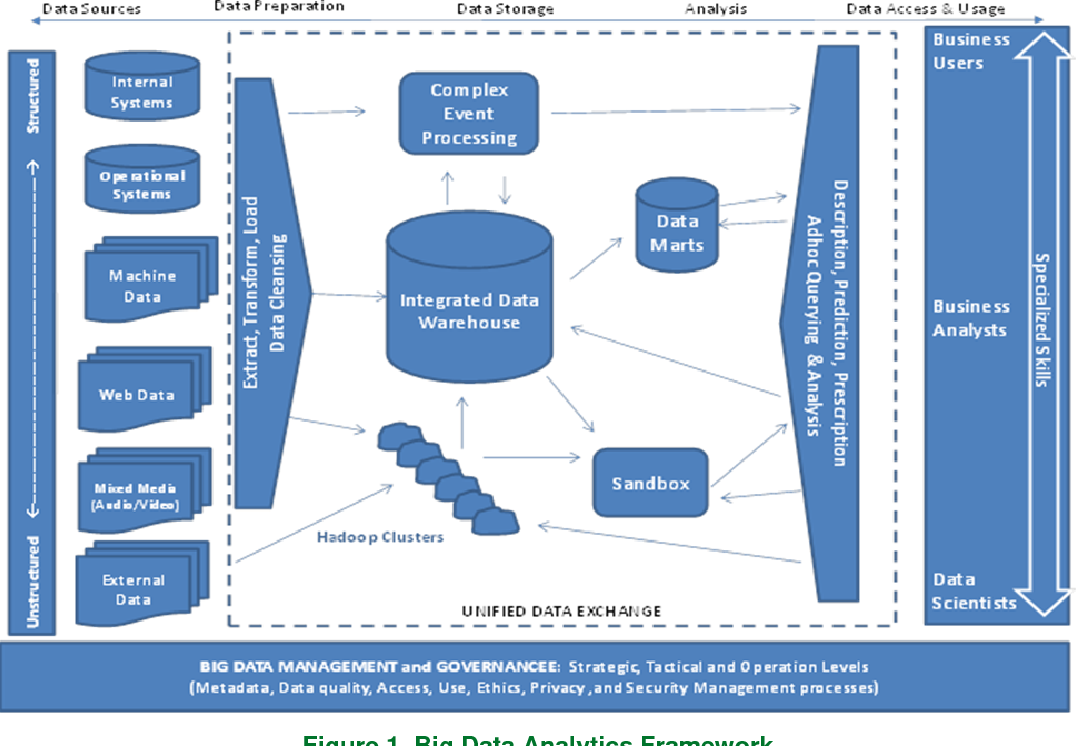PDF] Business Analytics in the Context of Big Data: A