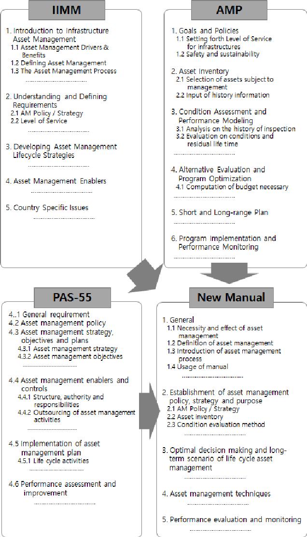 PDF] A Framework for a Domestic Infrastructure Asset Management ...
