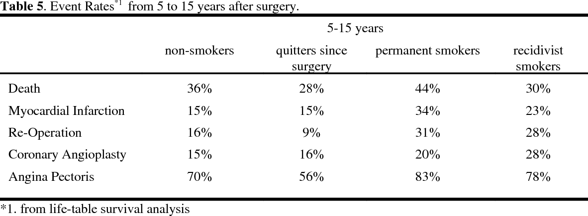 Table 5 from Smoking and cardiac events after venous
