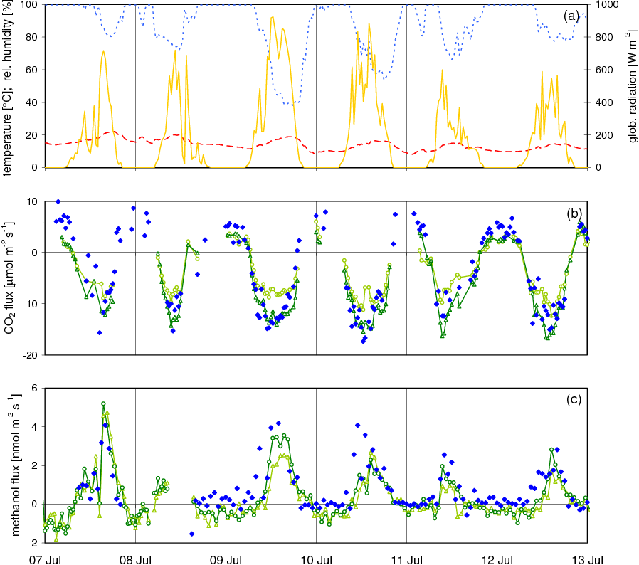 Fig. 14. Flux measurements and environ tal conditions from 7 to 13 July 2004 at the Oensingen field site (intensively managed grassland): (a) air temperature (red dashed line), relative humidity (blue dotted line), and global radiation (yellow solid line); (b) and (c) CO2 and methanol surface exchange fluxes measured simultaneously by an eddy covariance system (blue filled diamonds) and two dynamic chambers (light and dark green open symbols).