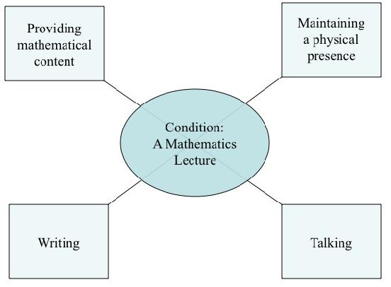 PDF] An activity theory analysis of linear algebra teaching
